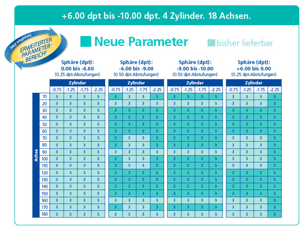 Stärkentabelle Air Optix for Astigmatism