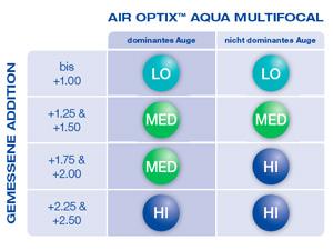 Air Optix Aqua Multifocal Im Preisvergleich