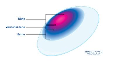 größte Auswahl an heiß-verkaufende Mode großer Verkauf Was sind Multifokale Kontaktlinsen? - kontaktlinsen ...