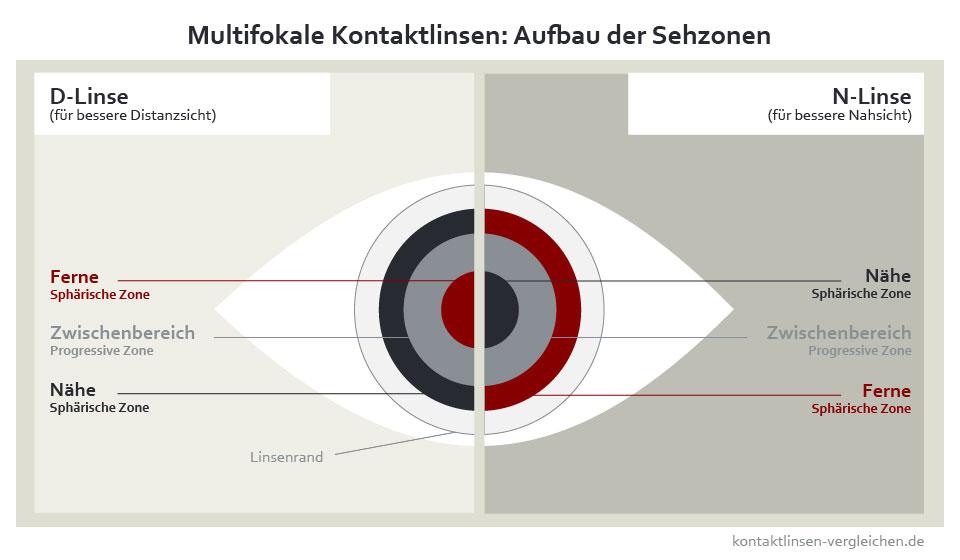 suche nach neuesten Schlussverkauf zarte Farben Multifokale Kontaktlinsen im Preisvergleich - kontaktlinsen ...